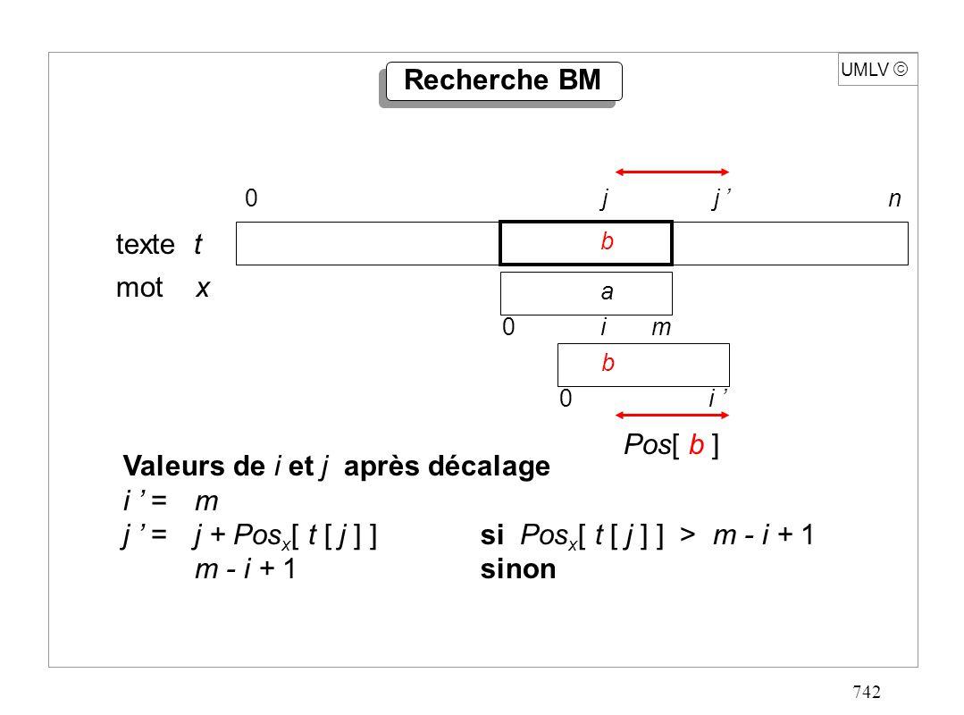 742 UMLV Recherche BM texte t mot x 0 j j n b 0 i m a 0 i b Valeurs de i et j après décalage i = m j = j + Pos x [ t [ j ] ]si Pos x [ t [ j ] ] > m -