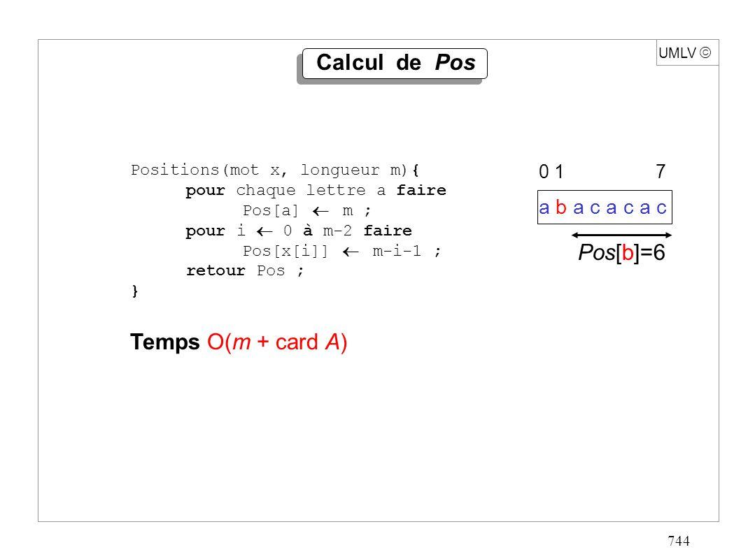 744 UMLV Calcul de Pos Positions(mot x, longueur m){ pour chaque lettre a faire Pos[a] m ; pour i 0 à m-2 faire Pos[x[i]] m-i-1 ; retour Pos ; } Temps