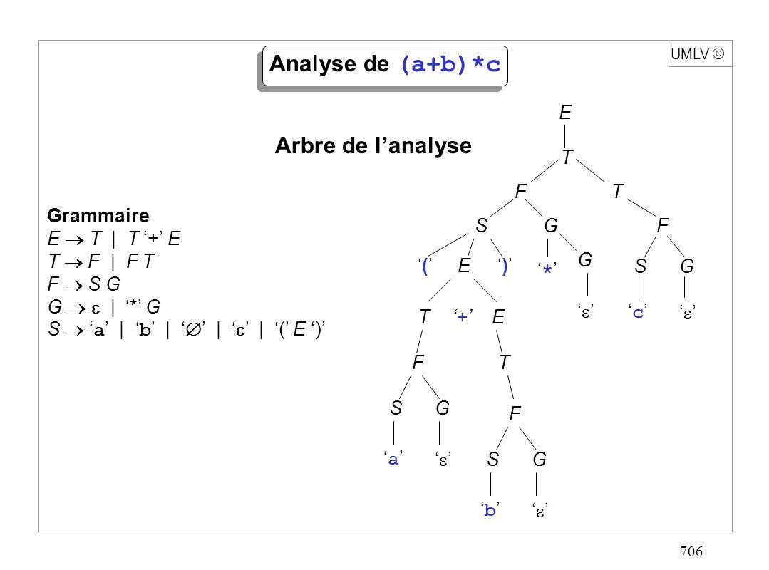 717 UMLV Algorithme de traduction Analyse(expression rationnelle r){ car premier caractère de r ; A Expression(); si(car fin dexpression) erreur(); sinon retour A; } Production de l automate A( r ) associé à l expression rationnelle r