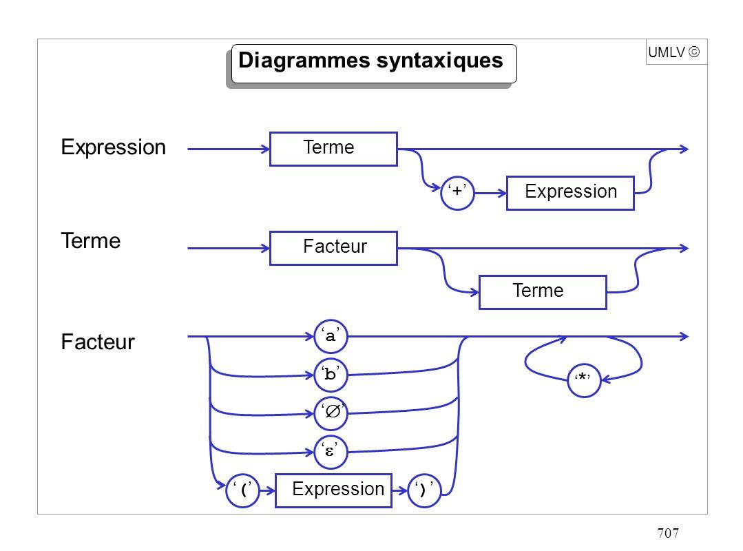 718 UMLV Algorithme de traduction (suite) Expression(){ A Terme(); tant que(car = + ){ car caractère suivant; B Terme(); A Union(A,B); } retour A; } Terme(){ A Facteur(); tant que(car { a, b,,, ( }){ B Facteur(); A Produit(A,B); } retour A; }