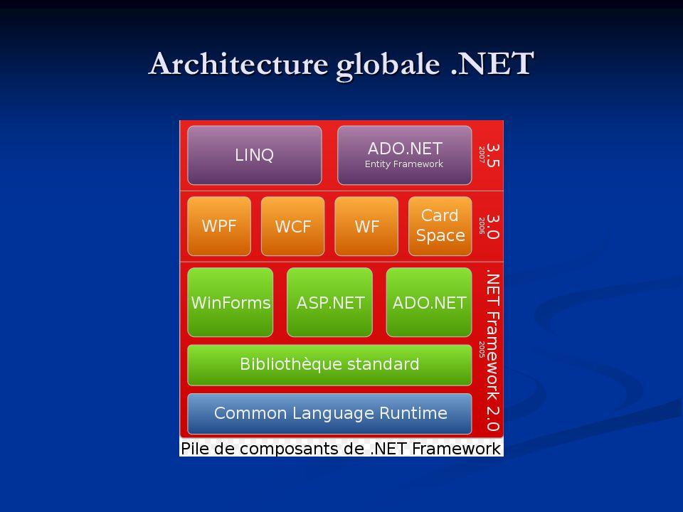 La machine virtuelle.NET Semblable à la machine virtuelle Java Semblable à la machine virtuelle Java Ne fonctionne que sous Windows Ne fonctionne que sous Windows Installée avec le Framework correspondant Installée avec le Framework correspondant