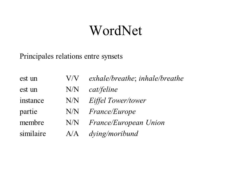 WordNet Principales relations entre synsets est unV/Vexhale/breathe; inhale/breathe est unN/Ncat/feline instanceN/NEiffel Tower/tower partieN/NFrance/Europe membreN/NFrance/European Union similaireA/Adying/moribund
