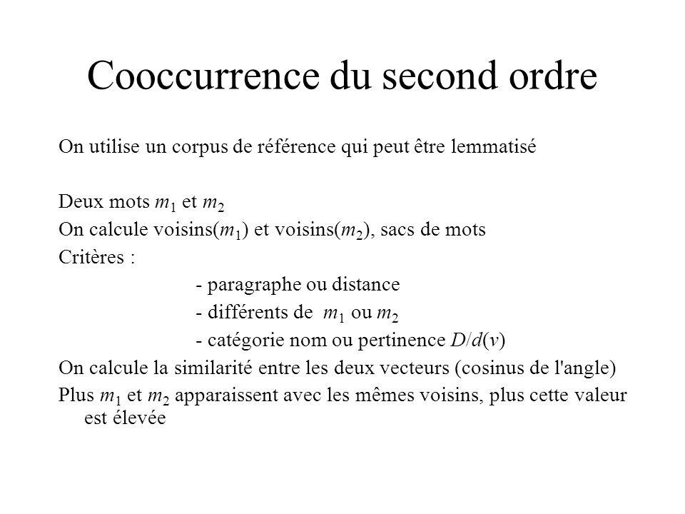 Cooccurrence du second ordre On utilise un corpus de référence qui peut être lemmatisé Deux mots m 1 et m 2 On calcule voisins(m 1 ) et voisins(m 2 ), sacs de mots Critères : - paragraphe ou distance - différents de m 1 ou m 2 - catégorie nom ou pertinence D/d(v) On calcule la similarité entre les deux vecteurs (cosinus de l angle) Plus m 1 et m 2 apparaissent avec les mêmes voisins, plus cette valeur est élevée