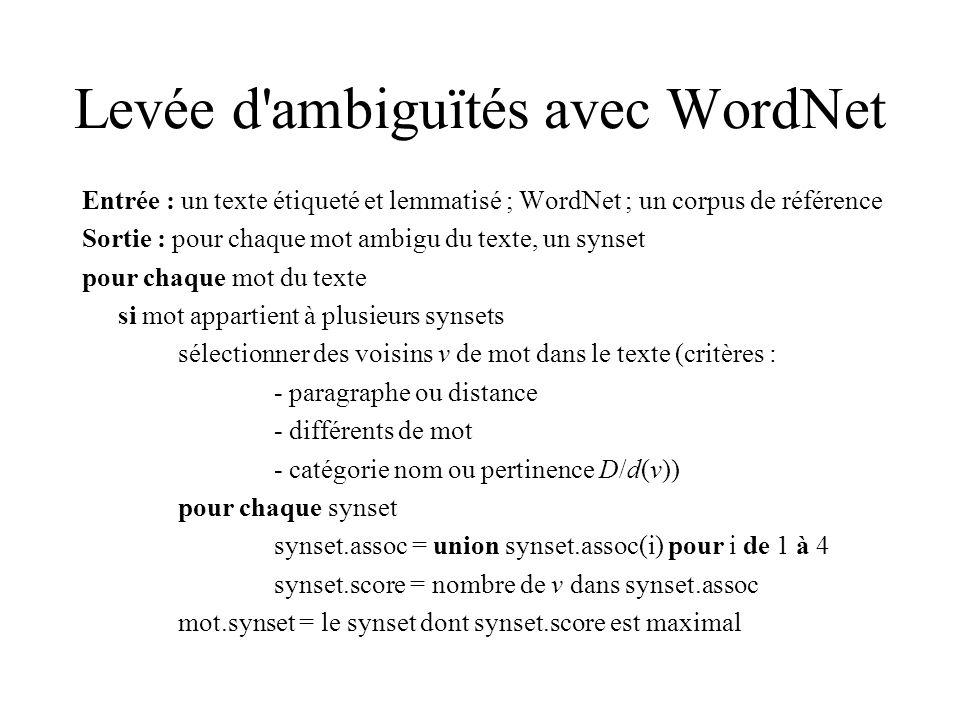 Levée d ambiguïtés avec WordNet Entrée : un texte étiqueté et lemmatisé ; WordNet ; un corpus de référence Sortie : pour chaque mot ambigu du texte, un synset pour chaque mot du texte si mot appartient à plusieurs synsets sélectionner des voisins v de mot dans le texte (critères : - paragraphe ou distance - différents de mot - catégorie nom ou pertinence D/d(v)) pour chaque synset synset.assoc = union synset.assoc(i) pour i de 1 à 4 synset.score = nombre de v dans synset.assoc mot.synset = le synset dont synset.score est maximal