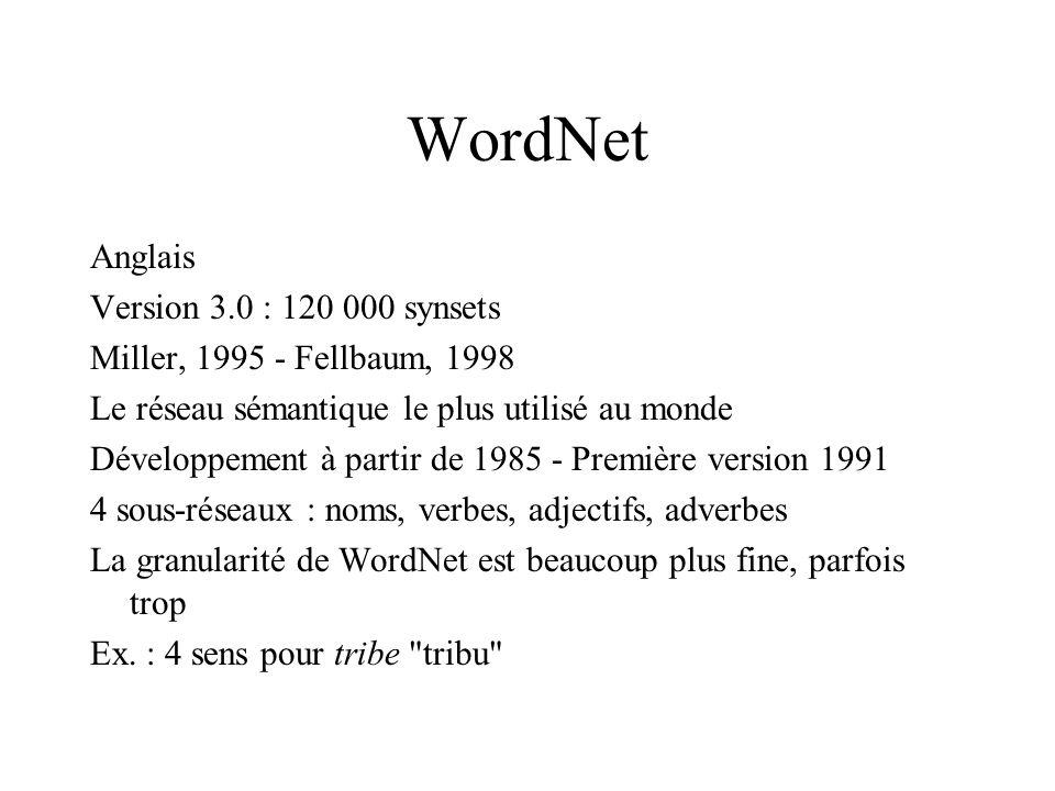 WordNet Anglais Version 3.0 : 120 000 synsets Miller, 1995 - Fellbaum, 1998 Le réseau sémantique le plus utilisé au monde Développement à partir de 1985 - Première version 1991 4 sous-réseaux : noms, verbes, adjectifs, adverbes La granularité de WordNet est beaucoup plus fine, parfois trop Ex.