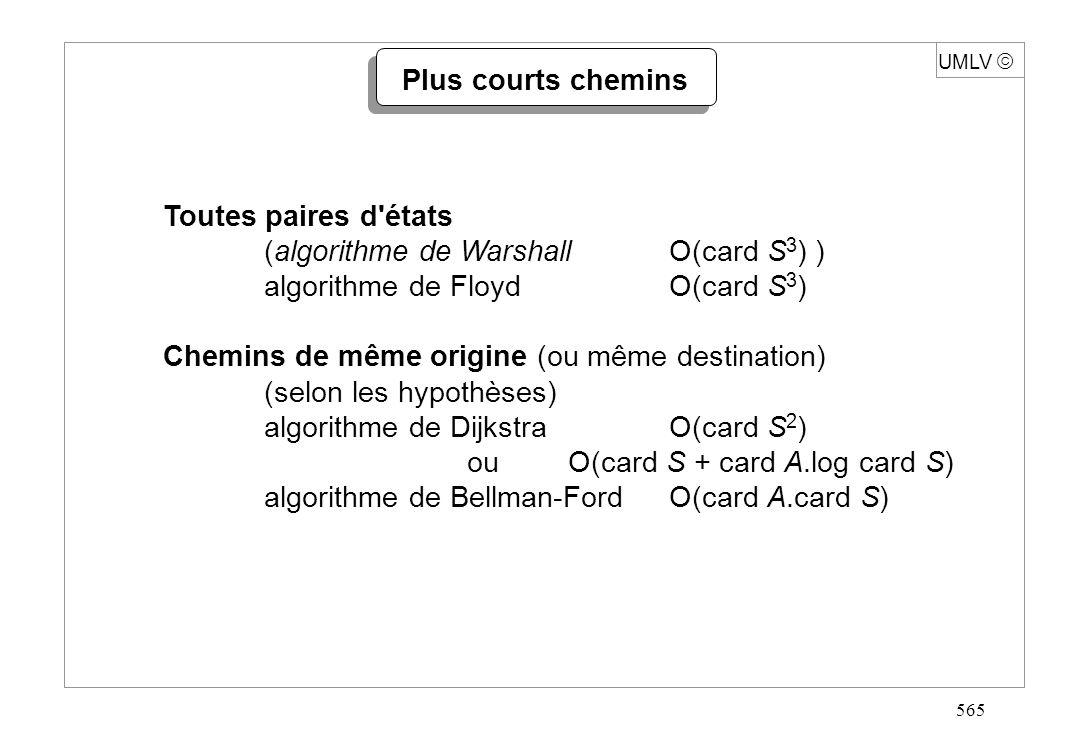 565 Plus courts chemins Toutes paires d'états (algorithme de WarshallO(card S 3 ) ) algorithme de FloydO(card S 3 ) Chemins de même origine (ou même d