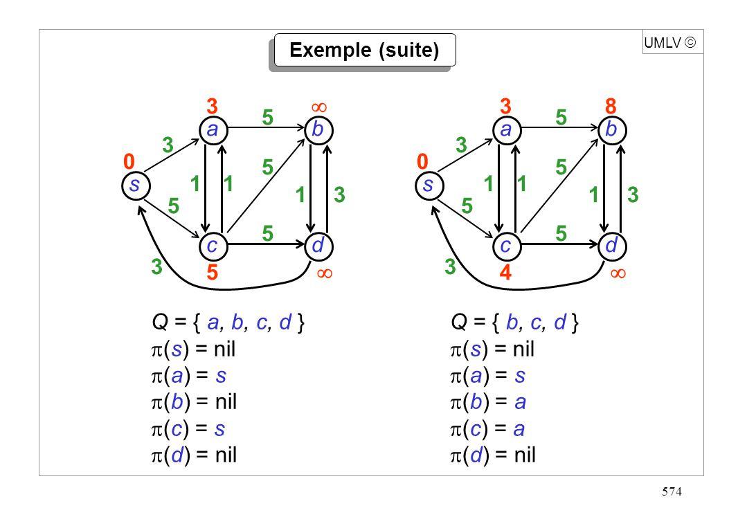574 s dc b a 3 5 3 11 13 5 5 5 3 5 0 UMLV s dc b a 3 5 3 11 13 5 5 5 38 4 0 Q = { a, b, c, d } (s) = nil (a) = s (b) = nil (c) = s (d) = nil Q = { b,