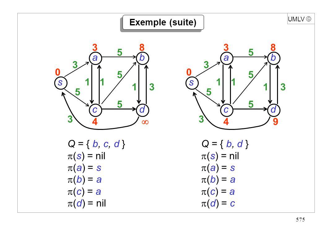 575 s dc b a 3 5 3 11 13 5 5 5 38 4 0 UMLV s dc b a 3 5 3 11 13 5 5 5 38 49 0 Q = { b, c, d } (s) = nil (a) = s (b) = a (c) = a (d) = nil Q = { b, d }