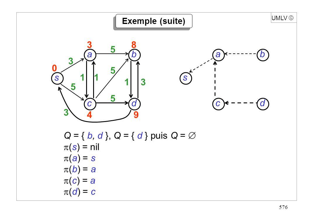 576 s dc b a 3 5 3 11 13 5 5 5 38 49 0 UMLV Q = { b, d }, Q = { d } puis Q = (s) = nil (a) = s (b) = a (c) = a (d) = c Exemple (suite) s dc b a