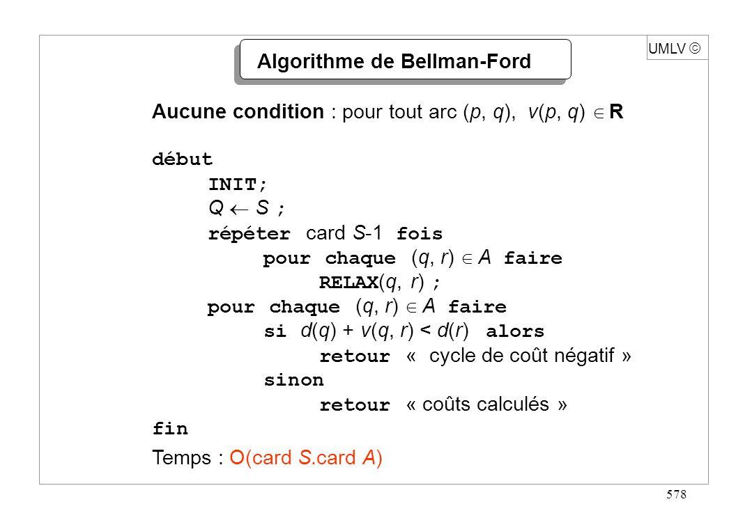 578 Algorithme de Bellman-Ford Aucune condition : pour tout arc (p, q), v(p, q) R début INIT; Q S ; répéter card S-1 fois pour chaque (q, r) A faire R
