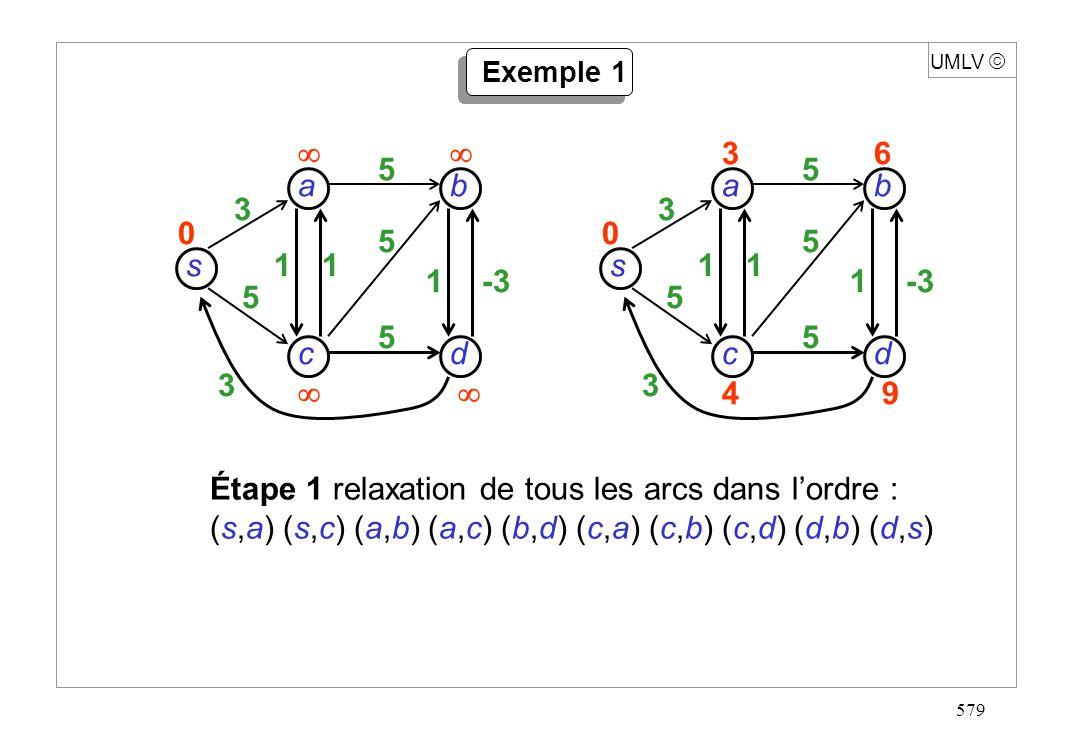 579 s dc b a 3 5 3 11 1-3 5 5 5 0 UMLV Exemple 1 s dc b a 3 5 3 11 1-3 5 5 5 36 49 0 Étape 1 relaxation de tous les arcs dans lordre : (s,a) (s,c) (a,