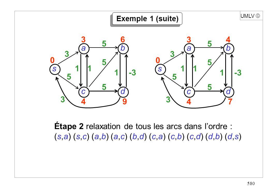 580 UMLV Exemple 1 (suite) s dc b a 3 5 3 11 1-3 5 5 5 34 47 0 s dc b a 3 5 3 11 1 5 5 5 36 49 0 Étape 2 relaxation de tous les arcs dans lordre : (s,