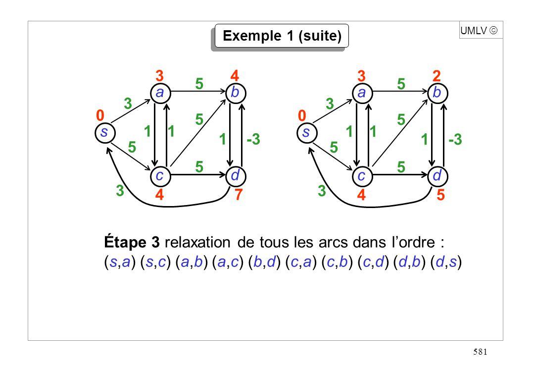 581 UMLV Exemple 1 (suite) s dc b a 3 5 3 11 1-3 5 5 5 32 45 0 s dc b a 3 5 3 11 1 5 5 5 34 47 0 Étape 3 relaxation de tous les arcs dans lordre : (s,