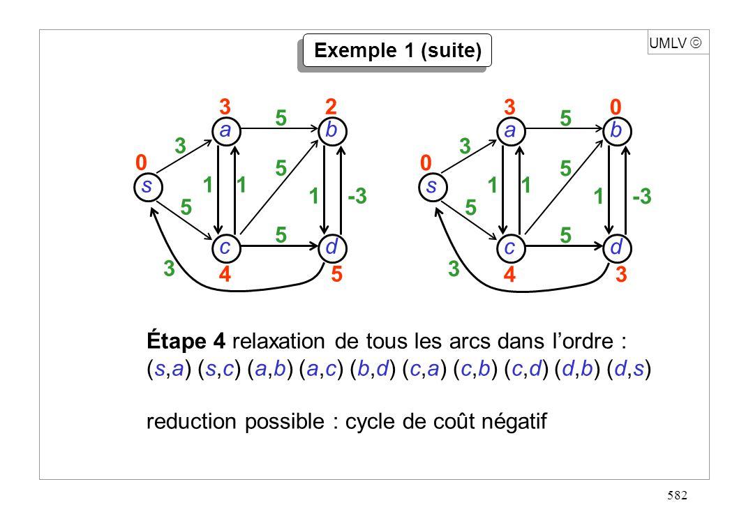 582 UMLV Exemple 1 (suite) s dc b a 3 5 3 11 1-3 5 5 5 30 43 0 s dc b a 3 5 3 11 1 5 5 5 32 45 0 Étape 4 relaxation de tous les arcs dans lordre : (s,