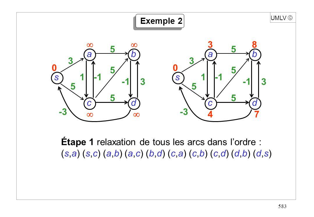 583 s dc b a 3 5 -3 1 3 5 5 5 0 UMLV Exemple 2 Étape 1 relaxation de tous les arcs dans lordre : (s,a) (s,c) (a,b) (a,c) (b,d) (c,a) (c,b) (c,d) (d,b)