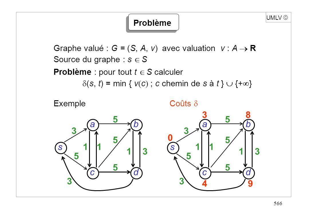 566 Graphe valué : G = (S, A, v) avec valuation v : A R Source du graphe : s S Problème : pour tout t S calculer (s, t) = min { v ( c ) ; c chemin de