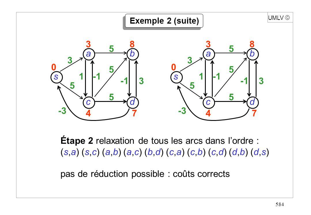 584 s dc b a 3 5 -3 1 3 5 5 5 38 47 0 UMLV Étape 2 relaxation de tous les arcs dans lordre : (s,a) (s,c) (a,b) (a,c) (b,d) (c,a) (c,b) (c,d) (d,b) (d,