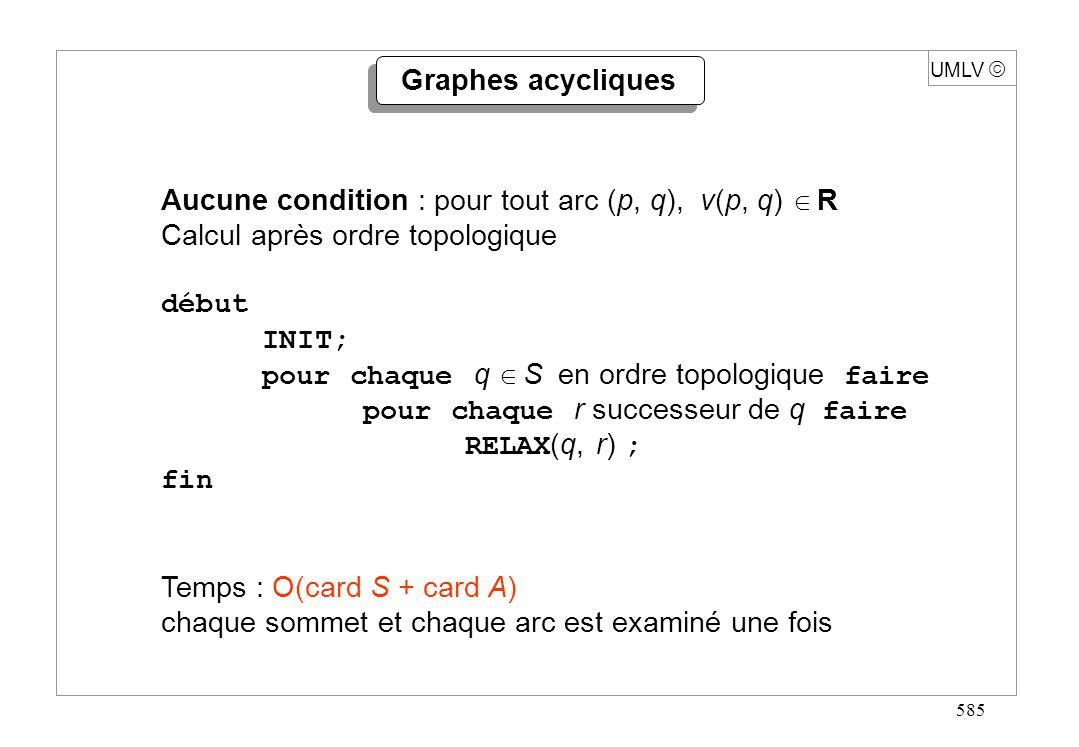 585 Aucune condition : pour tout arc (p, q), v(p, q) R Calcul après ordre topologique début INIT; pour chaque q S en ordre topologique faire pour chaq