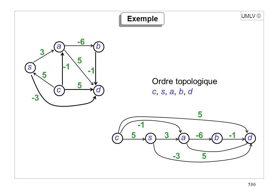 586 UMLV Exemple s dc b a 3 5 -6 5 5 -3 5 5-3 sdcb a 35-6 Ordre topologique c, s, a, b, d