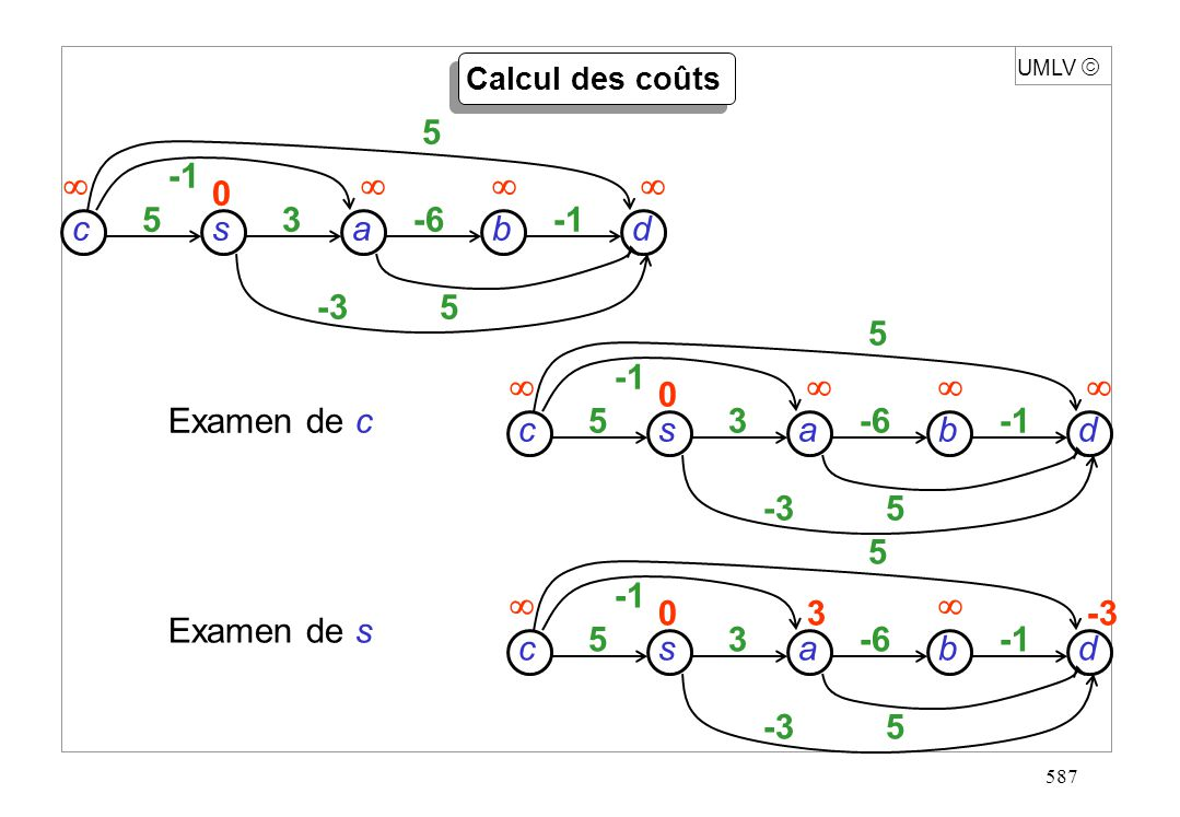 587 UMLV Calcul des coûts Examen de c Examen de s 5 5-3 sdcb a 35-6 0 5 5-3 sdcb a 35-6 0 0-33 5 5-3 sdcb a 35-6