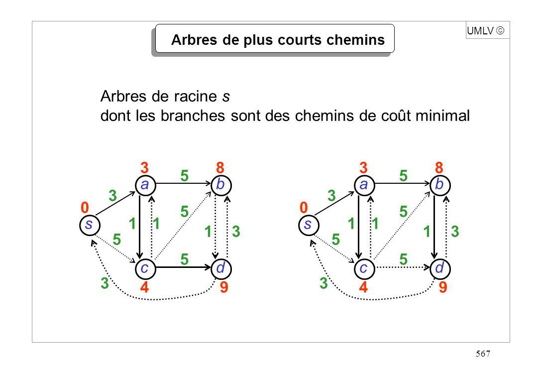 578 Algorithme de Bellman-Ford Aucune condition : pour tout arc (p, q), v(p, q) R début INIT; Q S ; répéter card S-1 fois pour chaque (q, r) A faire RELAX (q, r) ; pour chaque (q, r) A faire si d(q) + v(q, r) < d(r) alors retour « cycle de coût négatif » sinon retour « coûts calculés » fin Temps : O(card S.card A) UMLV