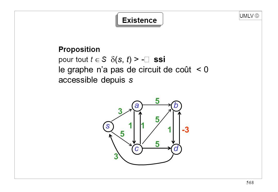 568 Proposition pour tout t S (s, t) > - ssi le graphe na pas de circuit de coût < 0 accessible depuis s UMLV Existence s dc b a 3 5 3 11 1-3 5 5 5