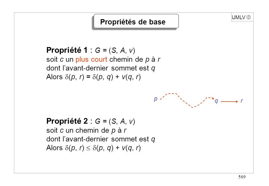 569 UMLV Propriétés de base Propriété 1 : G = (S, A, v) soit c un plus court chemin de p à r dont lavant-dernier sommet est q Alors (p, r) = (p, q) +