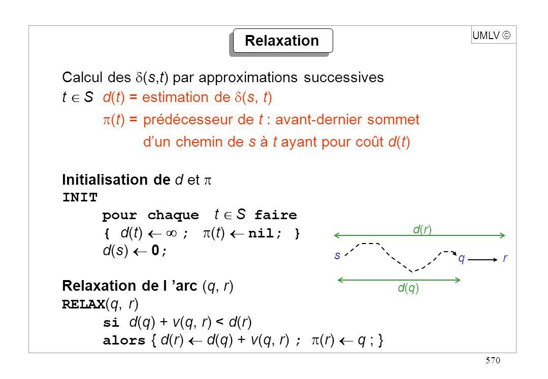 581 UMLV Exemple 1 (suite) s dc b a 3 5 3 11 1-3 5 5 5 32 45 0 s dc b a 3 5 3 11 1 5 5 5 34 47 0 Étape 3 relaxation de tous les arcs dans lordre : (s,a) (s,c) (a,b) (a,c) (b,d) (c,a) (c,b) (c,d) (d,b) (d,s)