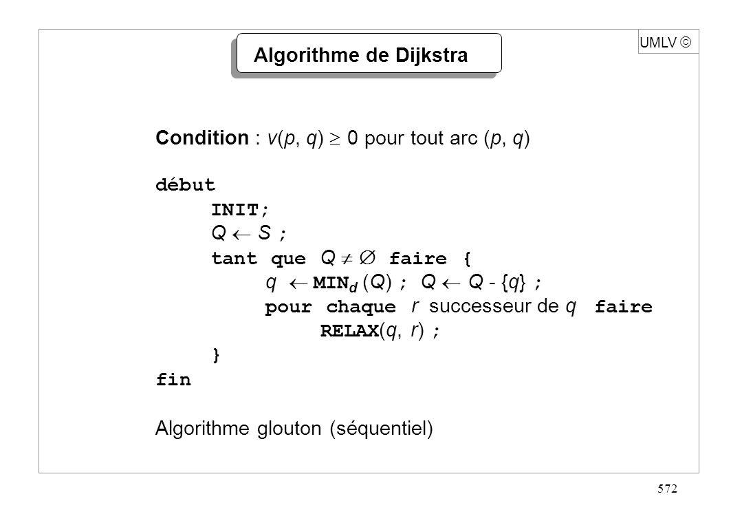 572 Algorithme de Dijkstra Condition : v(p, q) 0 pour tout arc (p, q) début INIT; Q S ; tant que Q faire { q MIN d (Q) ; Q Q - {q} ; pour chaque r suc