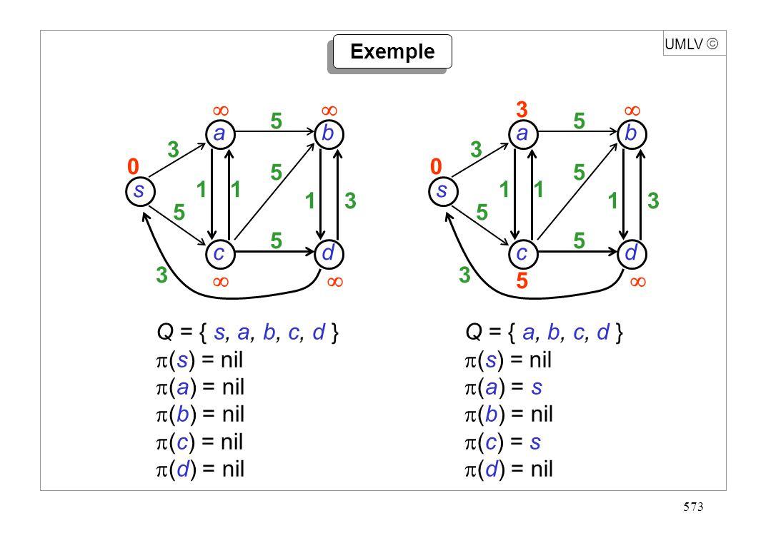 584 s dc b a 3 5 -3 1 3 5 5 5 38 47 0 UMLV Étape 2 relaxation de tous les arcs dans lordre : (s,a) (s,c) (a,b) (a,c) (b,d) (c,a) (c,b) (c,d) (d,b) (d,s) pas de réduction possible : coûts corrects s dc b a 3 5 -3 1 3 5 5 5 38 47 0 Exemple 2 (suite)
