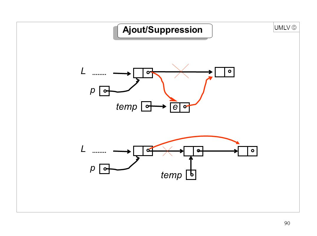 90 Ajout/Suppression UMLV L p temp L p e