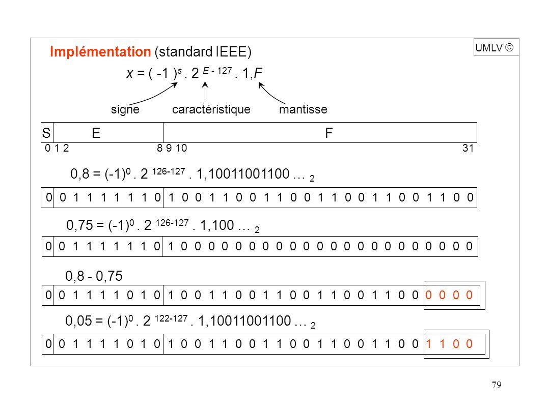 80 UMLV Vecteurs Ensemble ensemble des suites finies indicées d éléments d un même type Opérations Vect : Entier x Entier Vecteur ième : Vecteur x Entier Elément chg-ième : Vecteur x Entier x Elément Vecteur etc.