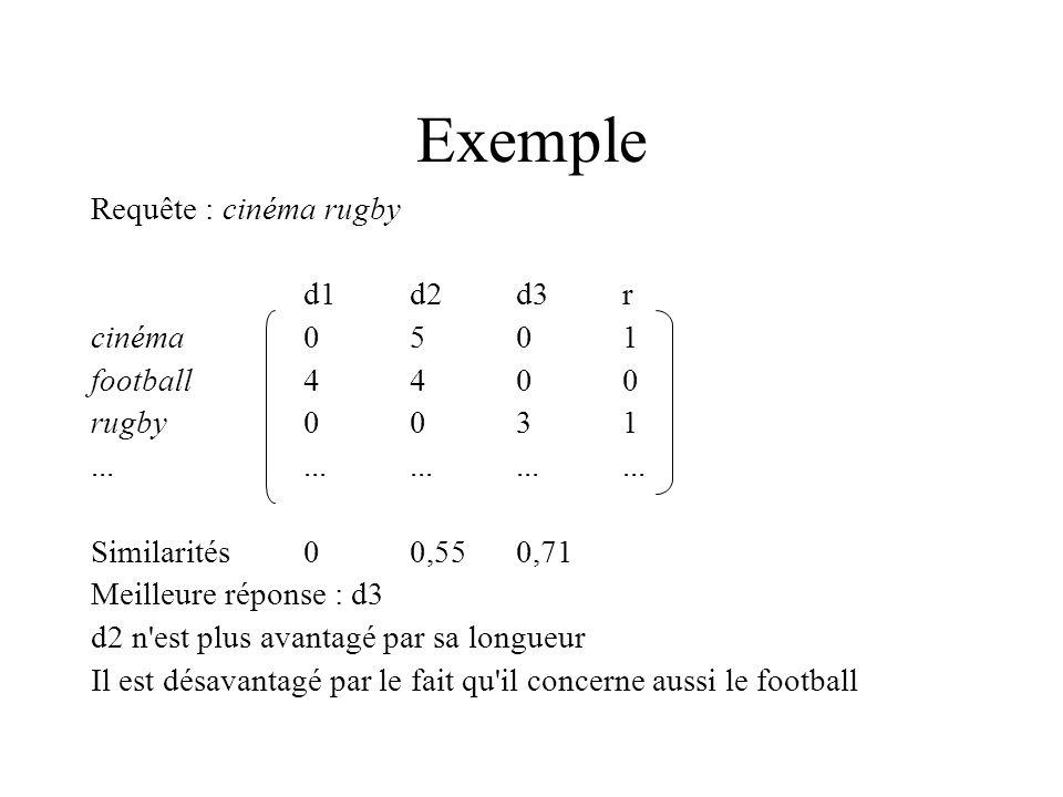 Exemple Requête : cinéma rugby d1d2d3r cinéma0501 football4400 rugby0031............... Similarités00,550,71 Meilleure réponse : d3 d2 n'est plus avan