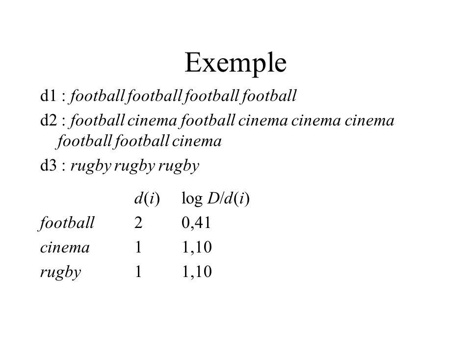 Exemple d1 : football football football football d2 : football cinema football cinema cinema cinema football football cinema d3 : rugby rugby rugby d(i) log D/d(i) football20,41 cinema11,10 rugby11,10