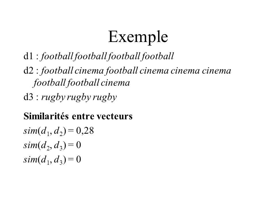 Exemple d1 : football football football football d2 : football cinema football cinema cinema cinema football football cinema d3 : rugby rugby rugby Similarités entre vecteurs sim(d 1, d 2 ) = 0,28 sim(d 2, d 3 ) = 0 sim(d 1, d 3 ) = 0
