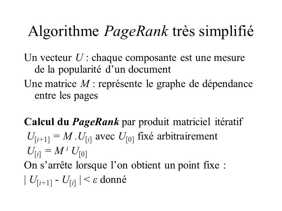 Algorithme PageRank très simplifié Un vecteur U : chaque composante est une mesure de la popularité dun document Une matrice M : représente le graphe de dépendance entre les pages Calcul du PageRank par produit matriciel itératif U [i+1] = M.U [i] avec U [0] fixé arbitrairement U [i] = M i U [0] On sarrête lorsque lon obtient un point fixe : | U [i+1] - U [i] | < ε donné