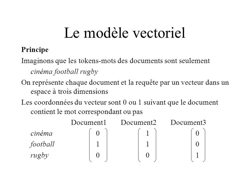 Le modèle vectoriel Principe Imaginons que les tokens-mots des documents sont seulement cinéma football rugby On représente chaque document et la requête par un vecteur dans un espace à trois dimensions Les coordonnées du vecteur sont 0 ou 1 suivant que le document contient le mot correspondant ou pas Document1Document2Document3 cinéma010 football110 rugby001