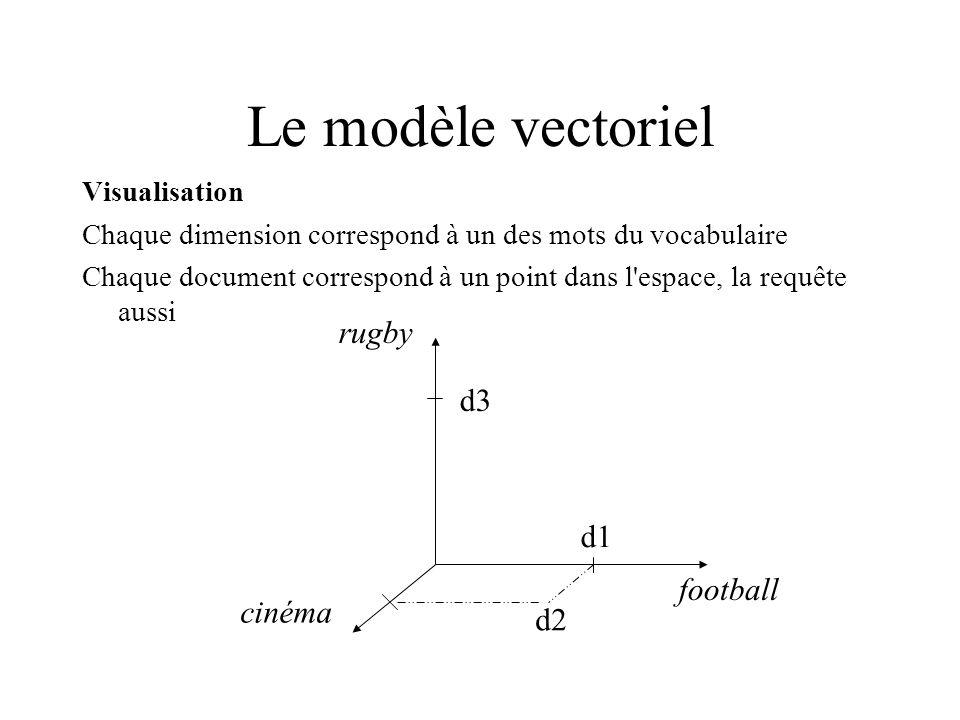 Le modèle vectoriel Beaucoup plus que 3 tokens-mots dans le vocabulaire C est un espace vectoriel à plus de 3 dimensions (N = plusieurs dizaines de milliers) Vocabulaire les tokens-mots de tous les documents indexés par le système Vecteurs d 1 = (m 1,1, m 2,1,..., m N,1 )d 2 = (m 1,2, m 2,2,..., m N,2 ) Similarité entre deux vecteurs sim(d 1, d 2 ) = Σ 1 i N m i,1 m i,2 C est le nombre de coordonnées que les 2 vecteurs ont en commun C est le produit scalaire : 0 si vecteurs orthogonaux, N si égaux