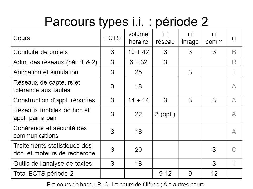 Parcours types i.i. : période 2 CoursECTS volume horaire i i réseau i i image i i comm i Conduite de projets310 + 42333B Adm. des réseaux (pér. 1 & 2)