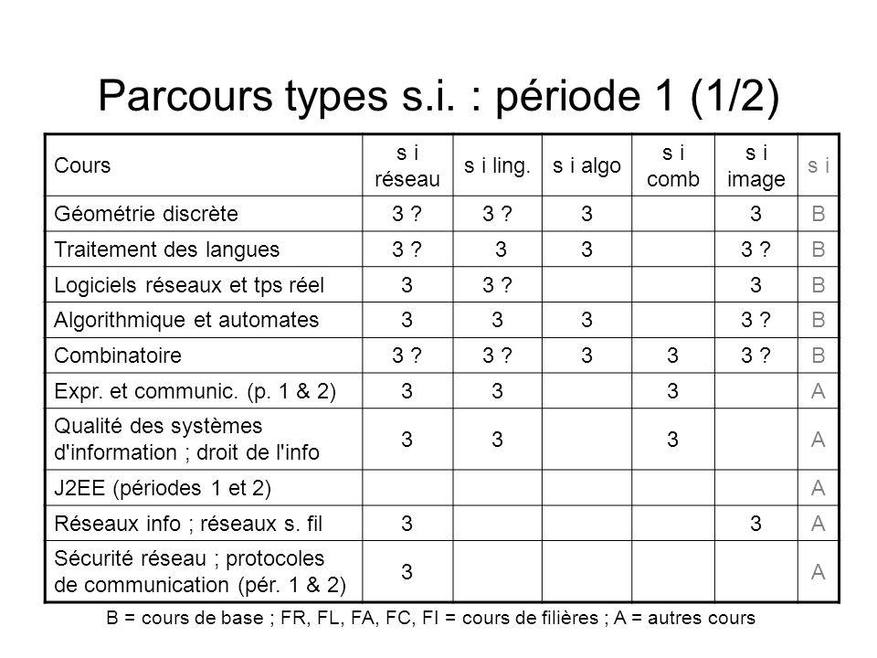 Parcours types s.i. : période 1 (1/2) Cours s i réseau s i ling.s i algo s i comb s i image s i Géométrie discrète3 ? 33B Traitement des langues3 ? 33