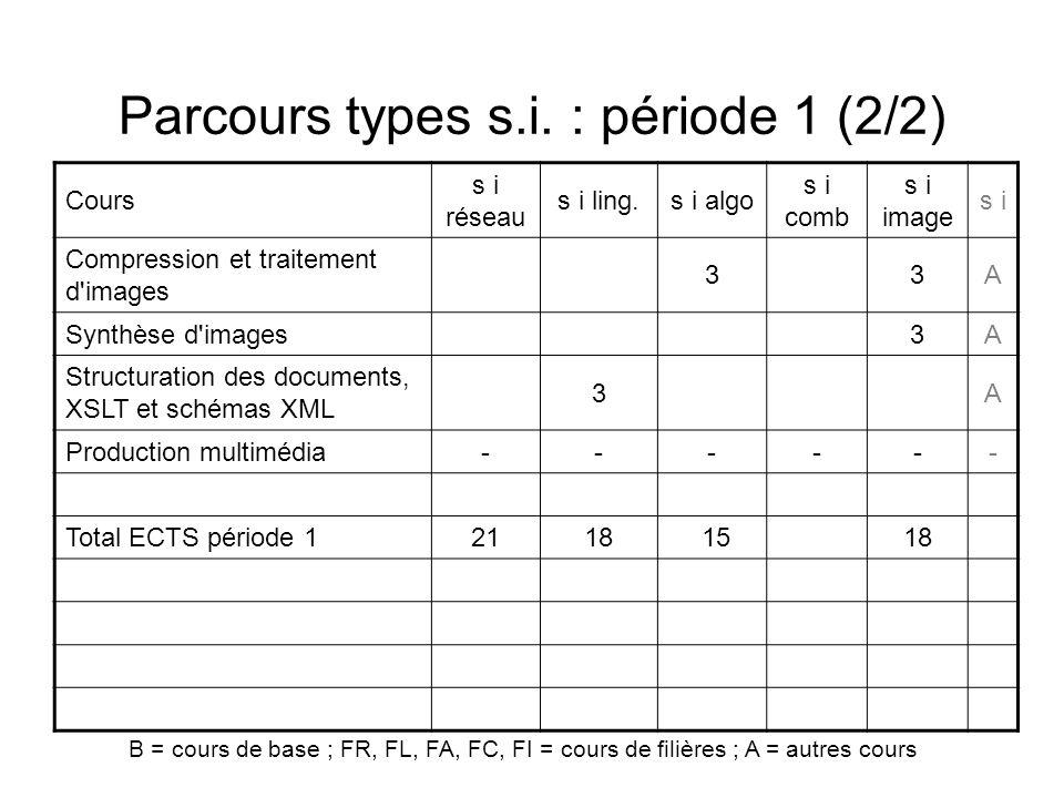 Parcours types s.i. : période 1 (2/2) Cours s i réseau s i ling.s i algo s i comb s i image s i Compression et traitement d'images 33A Synthèse d'imag