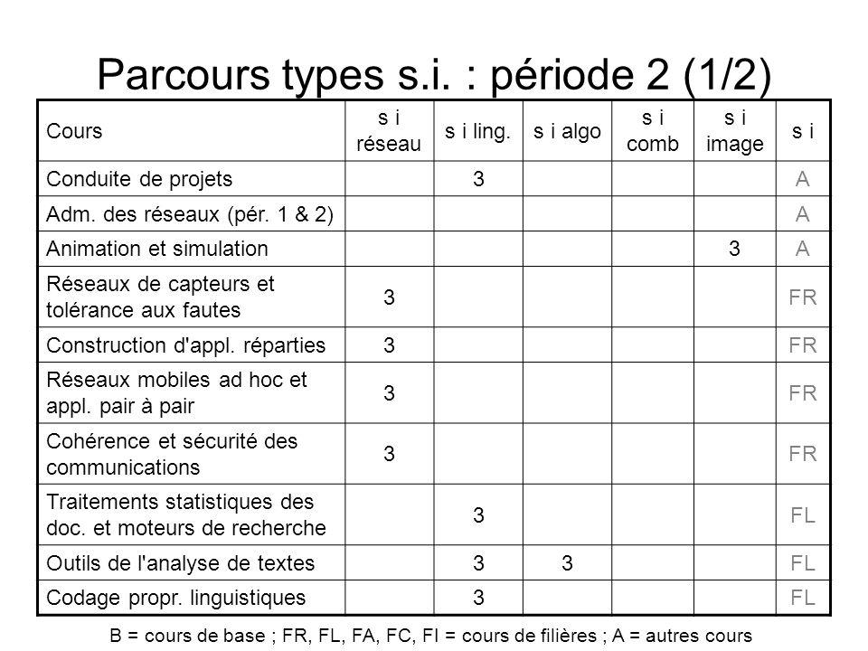 Parcours types s.i. : période 2 (1/2) Cours s i réseau s i ling.s i algo s i comb s i image s i Conduite de projets3A Adm. des réseaux (pér. 1 & 2)A A