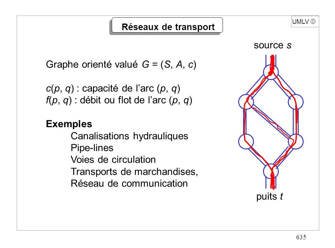 635 UMLV Réseaux de transport Graphe orienté valué G = (S, A, c) c(p, q) : capacité de larc (p, q) f(p, q) : débit ou flot de larc (p, q) Exemples Can