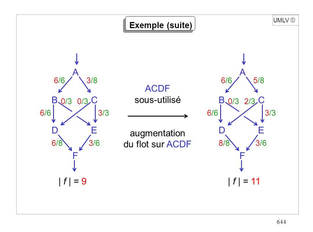 644 A F ED CB 6/63/8 0/3 6/63/3 6/83/6 UMLV Exemple (suite) ACDF sous-utilisé augmentation du flot sur ACDF A F ED CB 6/65/8 0/32/3 6/63/3 8/83/6 | f
