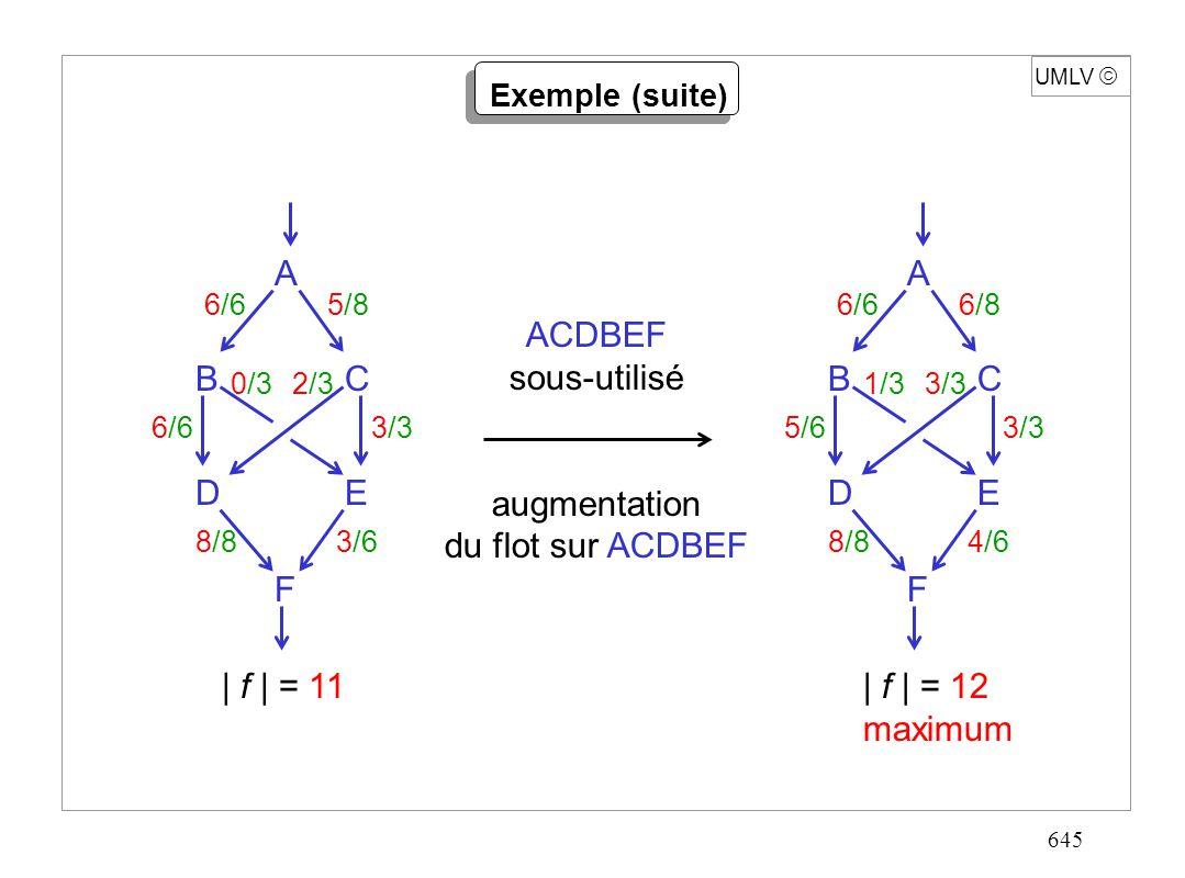 645 A F ED CB 6/65/8 0/32/3 6/63/3 8/83/6 UMLV Exemple (suite) ACDBEF sous-utilisé augmentation du flot sur ACDBEF A F ED CB 6/66/8 1/33/3 5/63/3 8/84