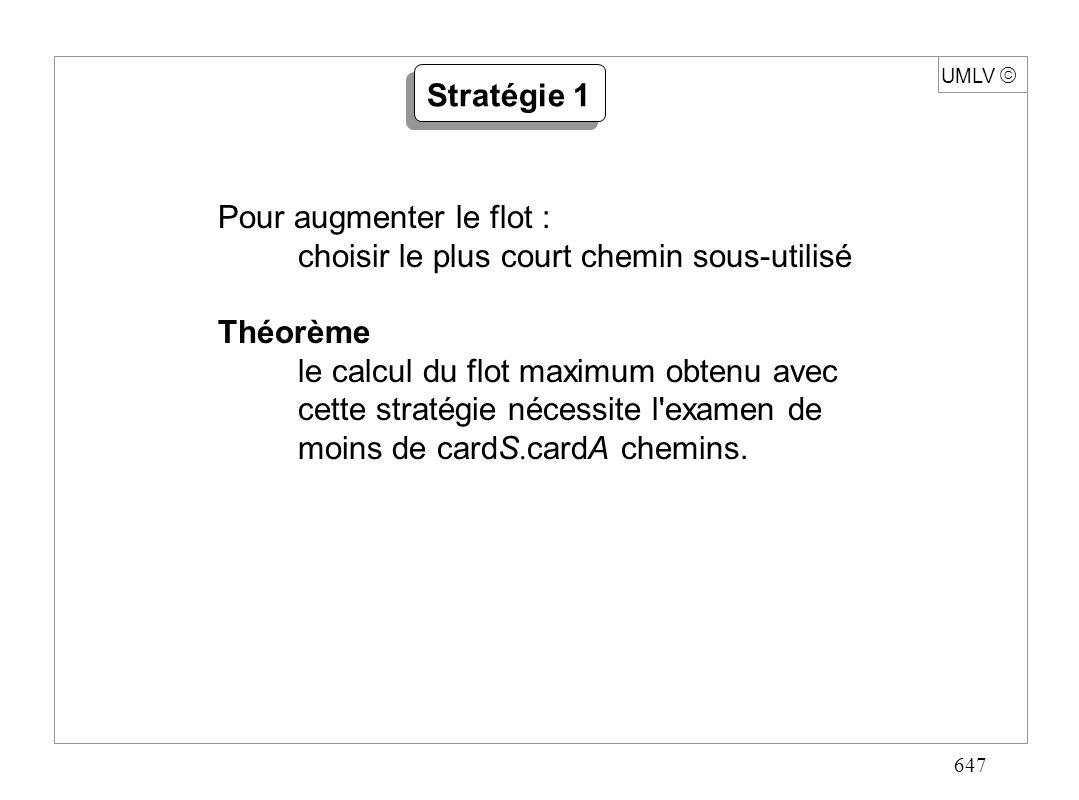 647 UMLV Stratégie 1 Pour augmenter le flot : choisir le plus court chemin sous-utilisé Théorème le calcul du flot maximum obtenu avec cette stratégie