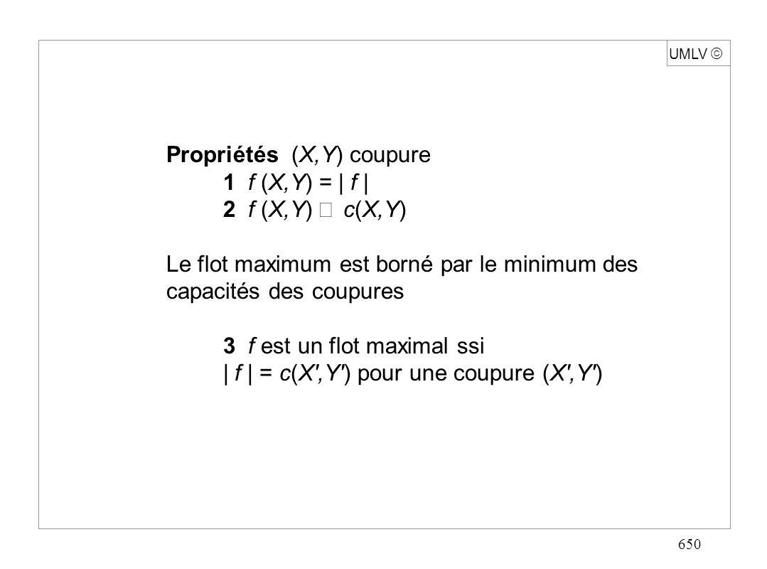 650 UMLV Propriétés (X,Y) coupure 1 f (X,Y) = | f | 2 f (X,Y) c(X,Y) Le flot maximum est borné par le minimum des capacités des coupures 3 f est un fl