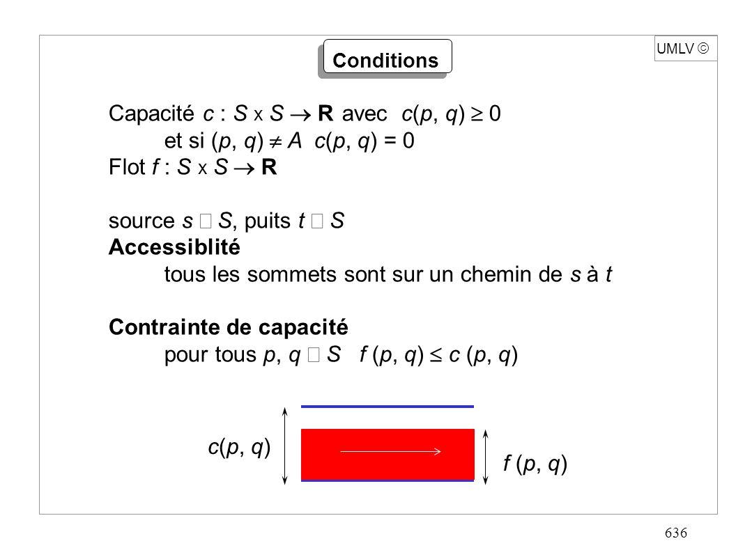 636 UMLV Capacité c : S x S R avec c(p, q) 0 et si (p, q) A c(p, q) = 0 Flot f : S x S R source s S, puits t S Accessiblité tous les sommets sont sur