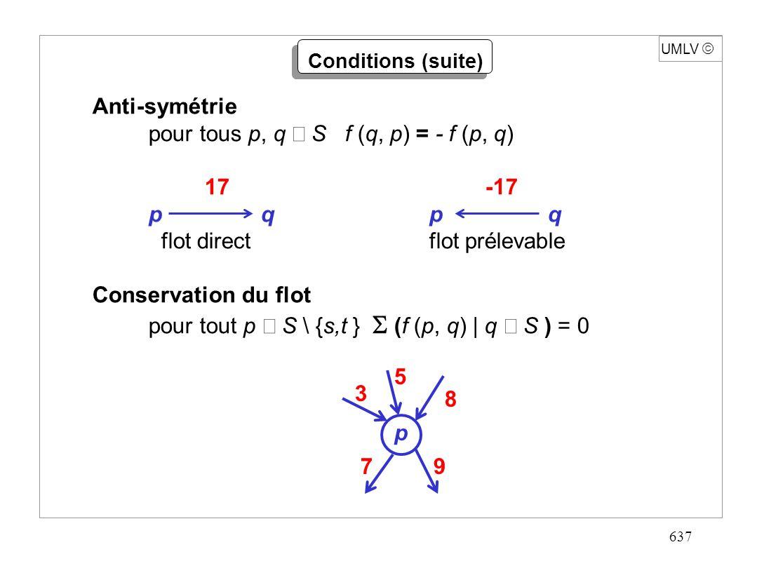637 UMLV Anti-symétrie pour tous p, q S f (q, p) = - f (p, q) 17-17 pqp q flot directflot prélevable Conservation du flot pour tout p S \ {s,t } (f (p