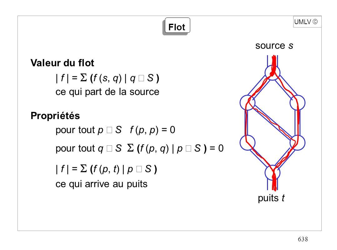 638 UMLV Valeur du flot | f | = (f (s, q) | q S ) ce qui part de la source Propriétés pour tout p S f (p, p) = 0 pour tout q S (f (p, q) | p S ) = 0 |